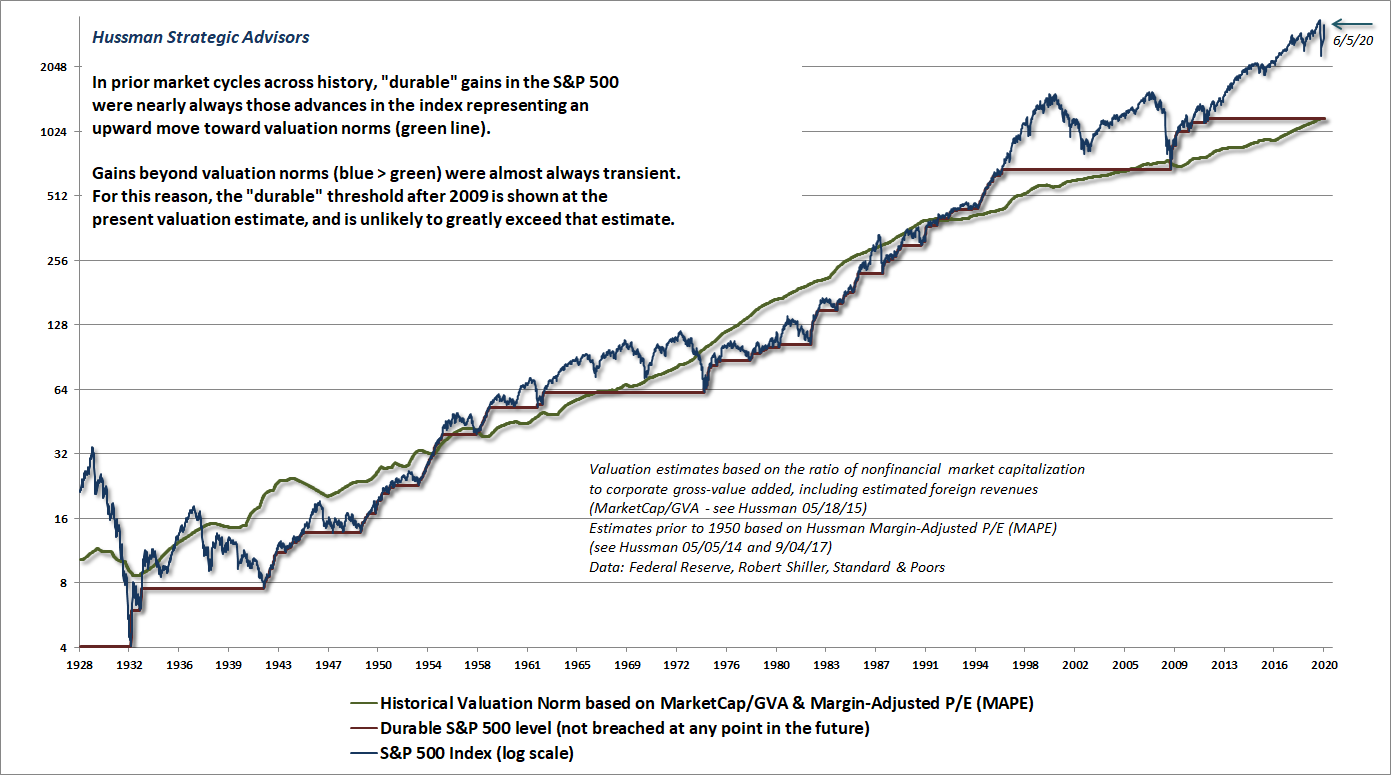 Durable and transient S&P 500 returns (Hussman)