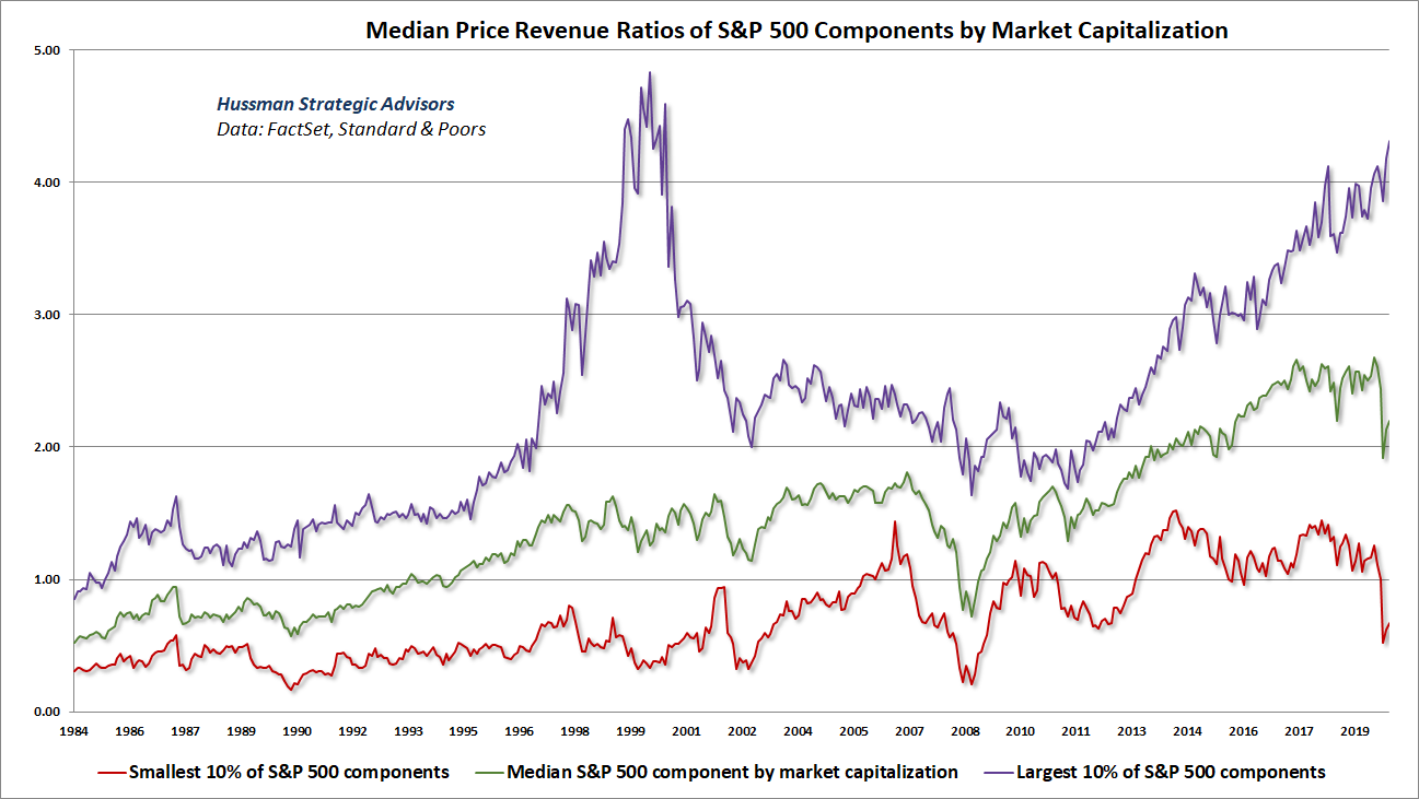 Median price-revenue ratios by S&P 500 market capitalization deciles