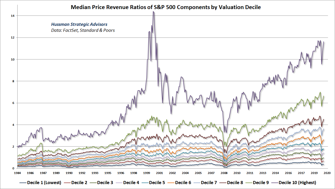 Median price-revenue ratios of S&P 500 components by valuation decile