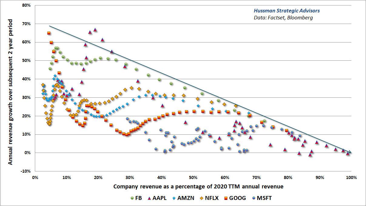 Market saturation and subsequent revenue growth rates of 2020 large-cap glamour stocks (Hussman)