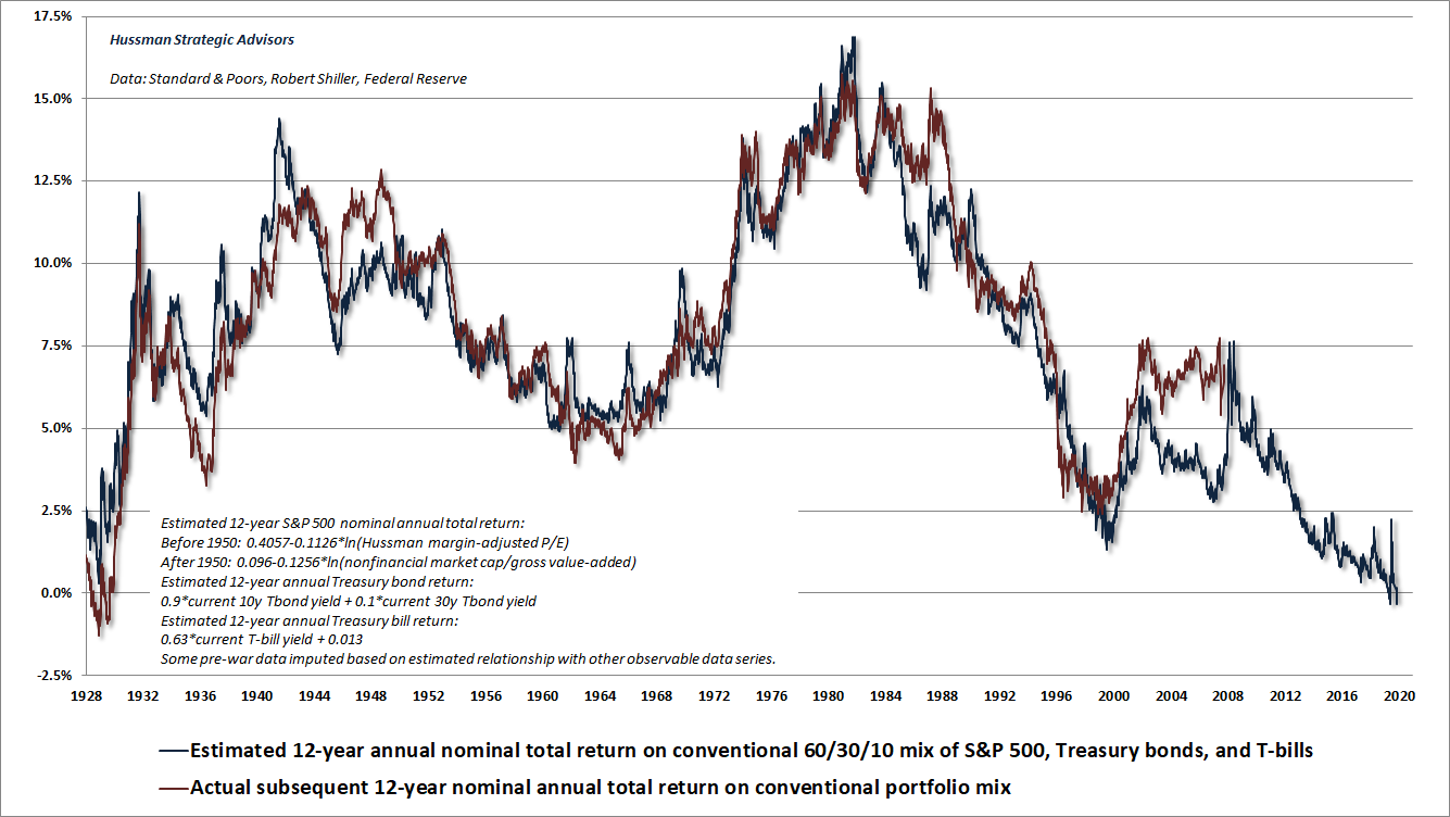Prospective 12-year total returns on a passive investment mix (Hussman)