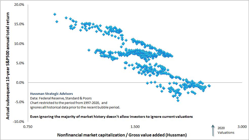 MarketCap/GVA vs subsequent 10-year S&P 500 total returns, 1997-2020