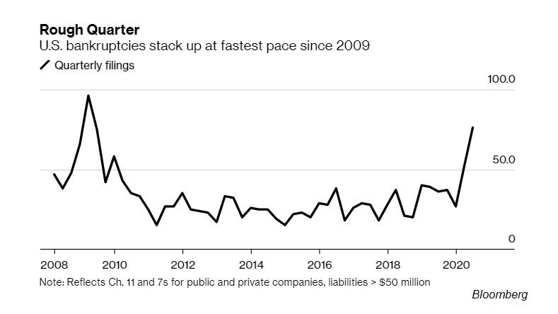 U.S. quarterly bankruptcies