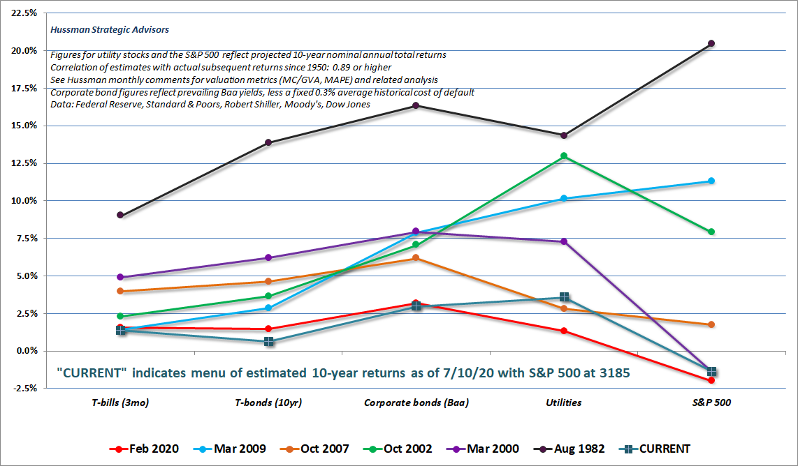 Estimated menu of prospective investment returns across various asset classes