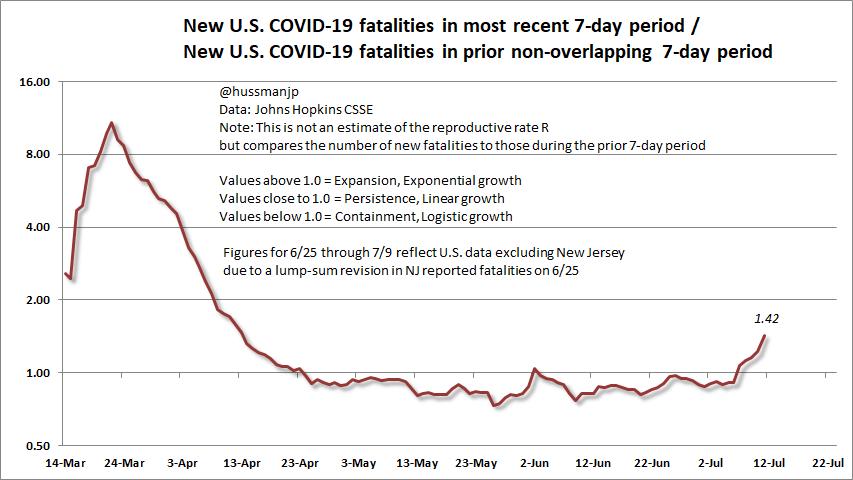 COVID-19 7-day U.S. fatality ratio