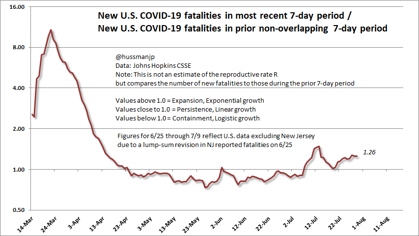 COVID-19 7-day fatality ratio