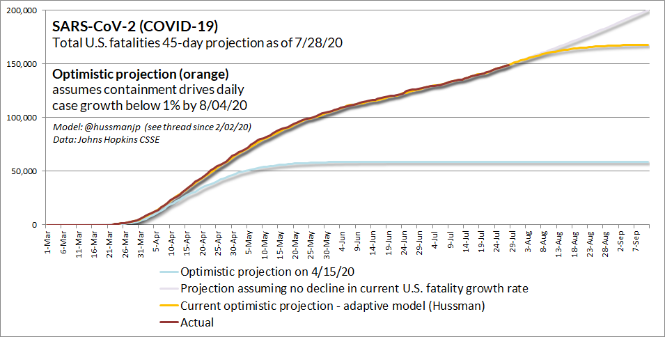 COVID-19 45-day fatality projection (Hussman)