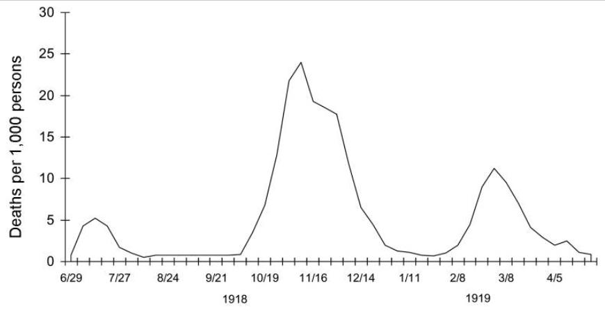 1918 flu pandemic - British data