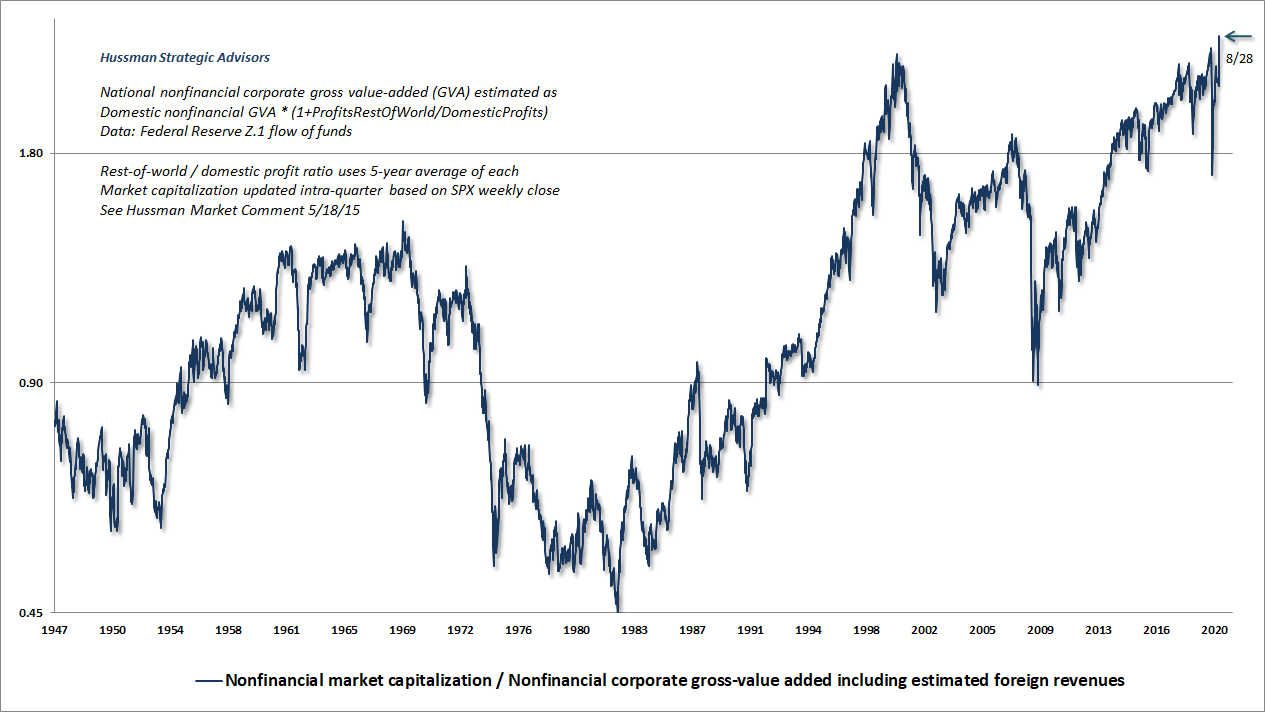 Hussman MarketCap/GVA