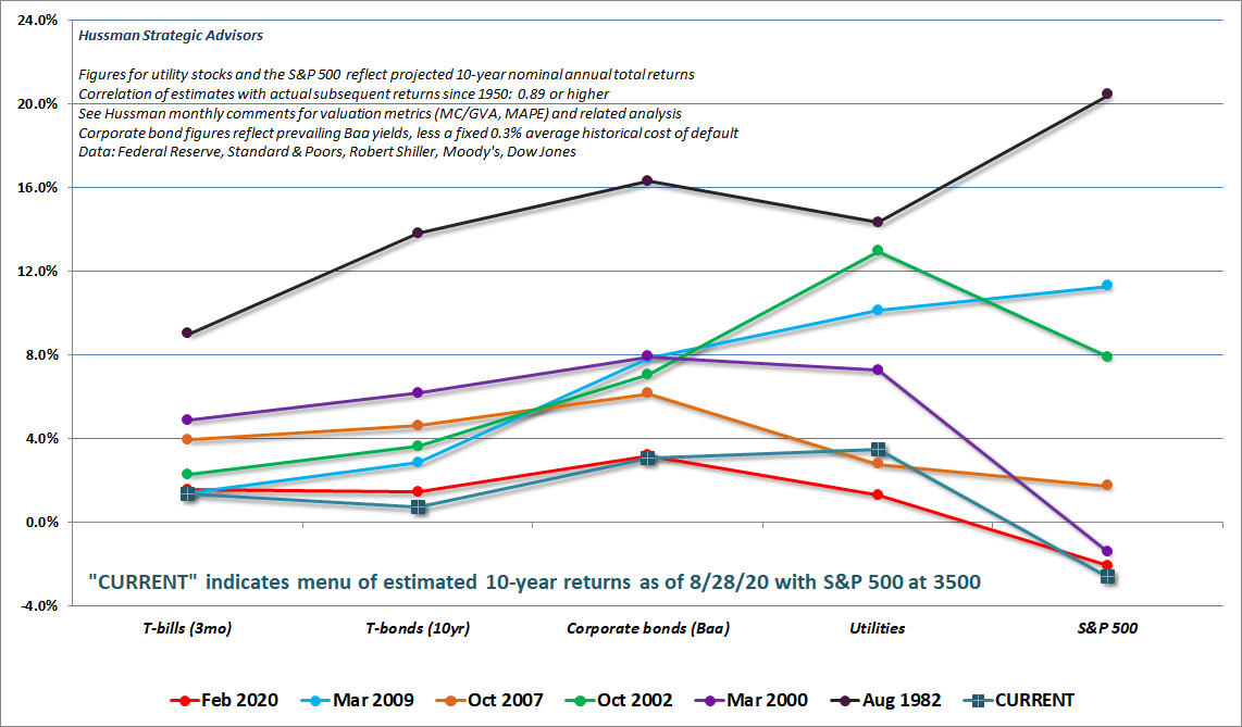 Projected returns of various investment classes