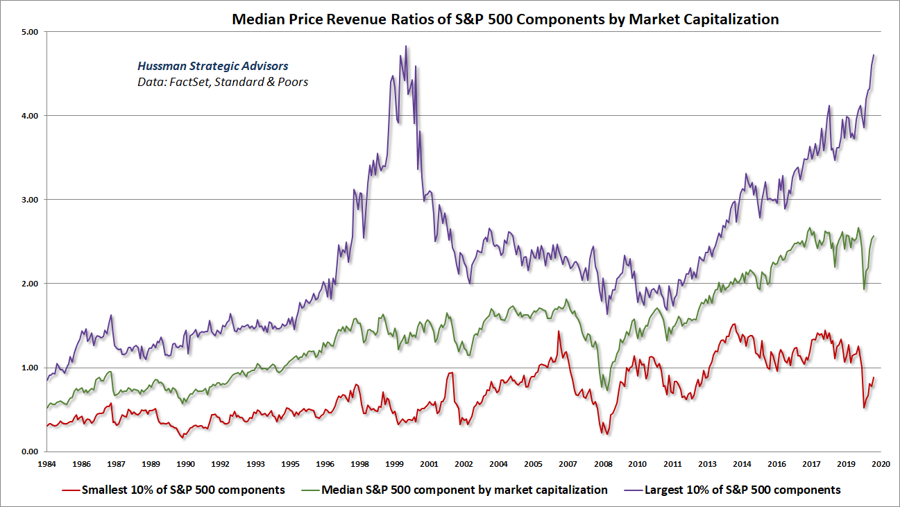 Median price/revenue ratios of S&P 500 components by market cap decile