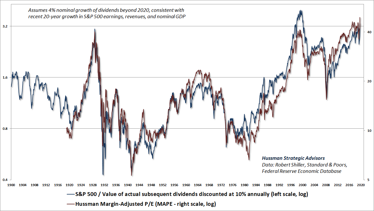 Hussman MAPE vs actual S&P 500 dividends discounted at 10% annually