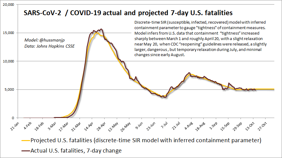 Actual and projected 7-day COVID-19 fatalities: U.S. data (Hussman)