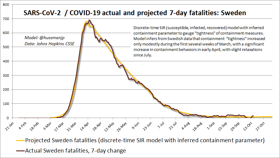 Actual and projected 7-day COVID-19 fatalities: Sweden data (Hussman)