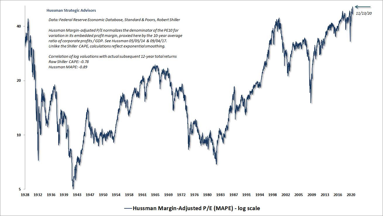 Hussman Margin-Adjusted P/E (MAPE)