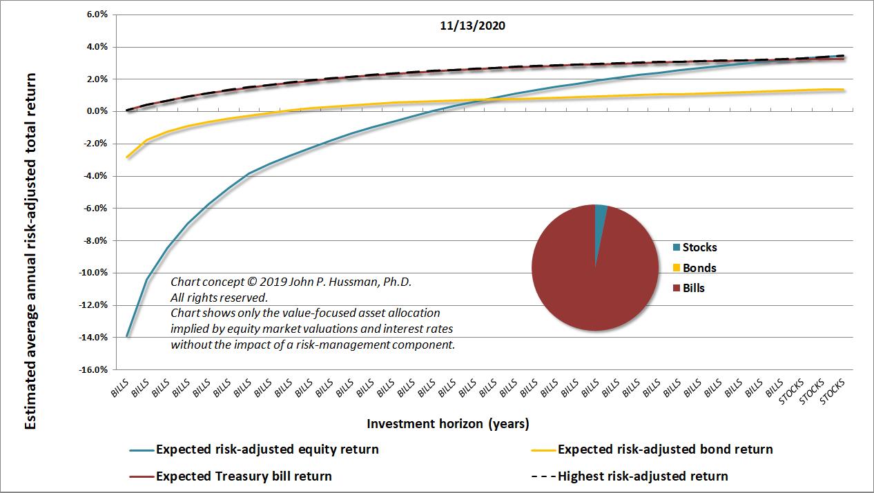 Value-focused asset allocation (Hussman, 11/13/20)