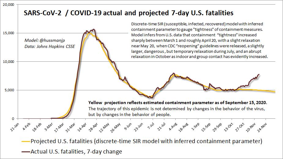 7-day U.S. SARS-CoV-2 fatalities