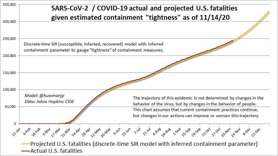 Projected U.S. COVID-19 fatalities (11/16/20)