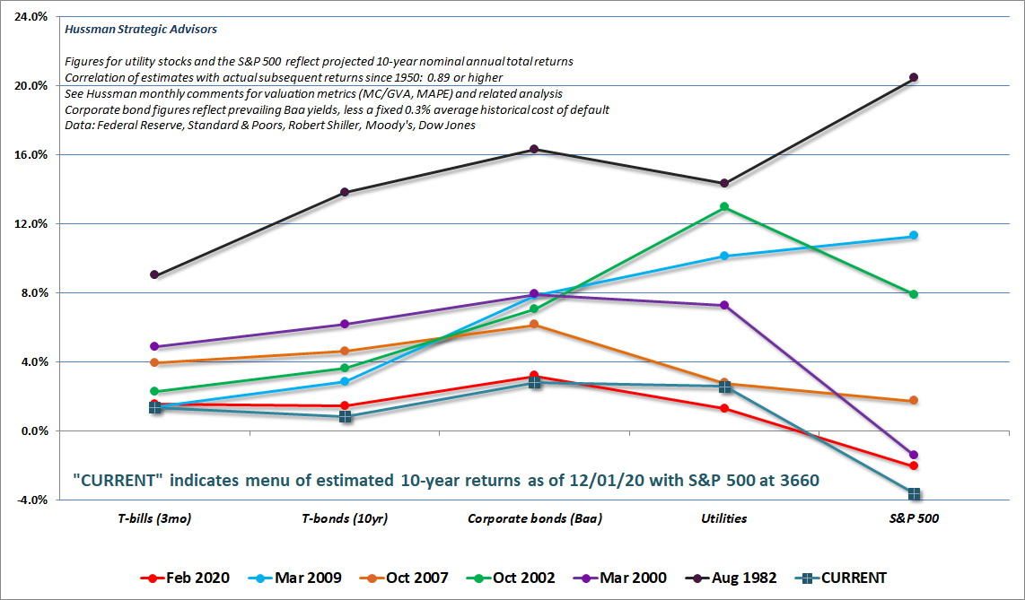 Estimated 12-year prospective returns for a menu of investment choices