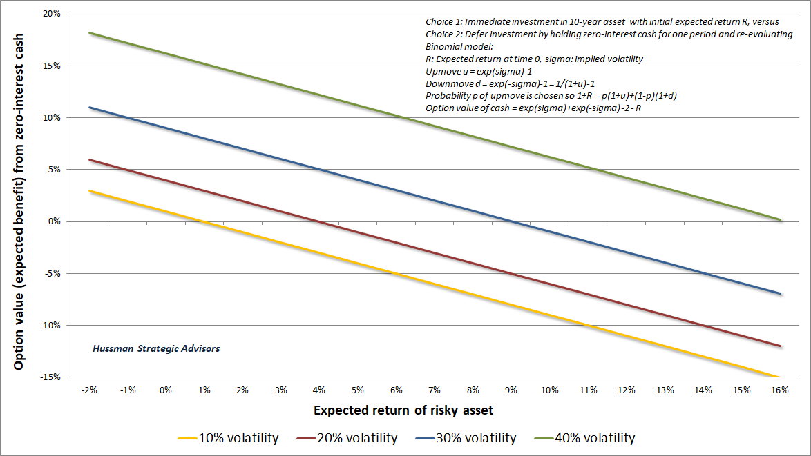 Option value of zero-interest cash by volatility and expected asset return