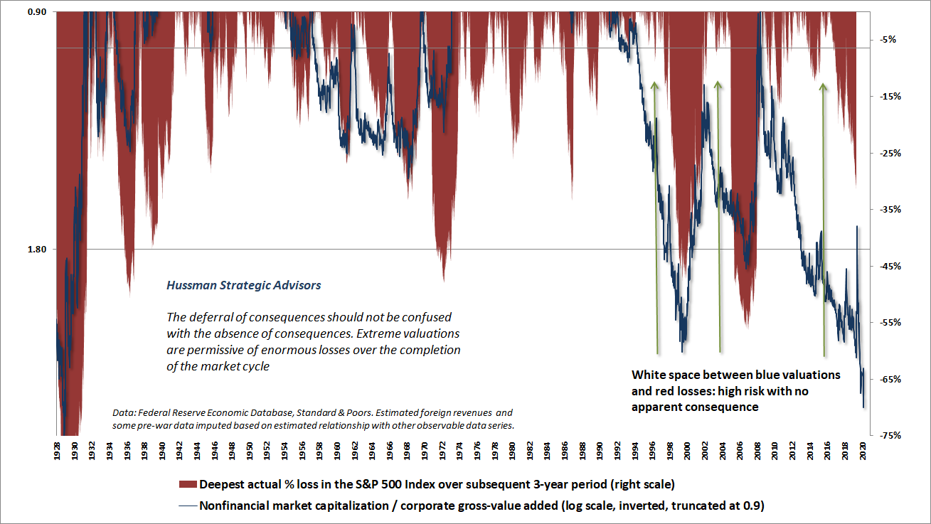 S&P 500 valuations and subsequent 3-year drawdown losses
