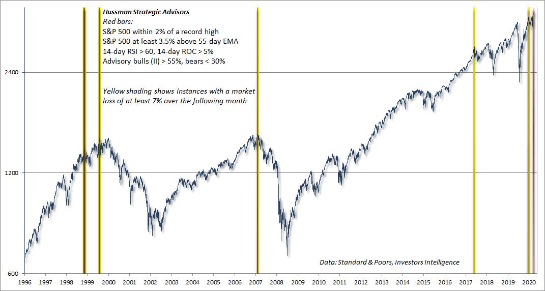 Extreme overvalued, overbought, overbullish conditions