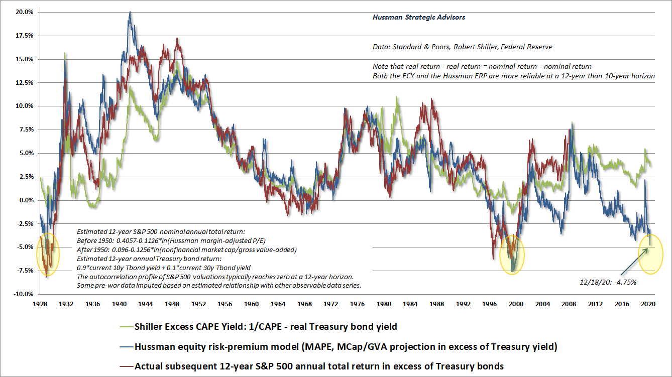 Shiller ECY, Hussman ERP, and subsequent SPX returns in excess of Treasury bonds