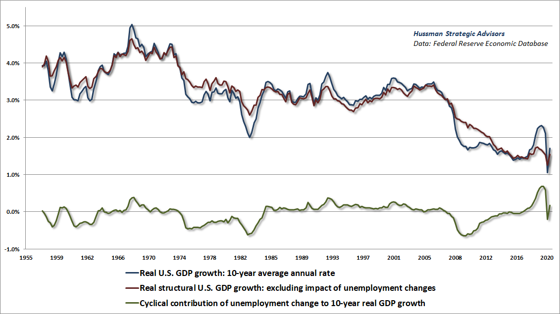 Structural vs cyclical components of real GDP growth (Hussman)