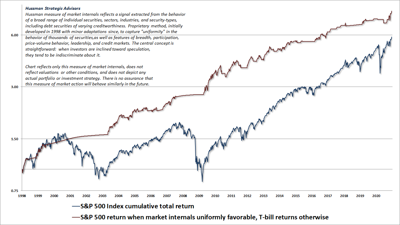 Hussman measure of market internals