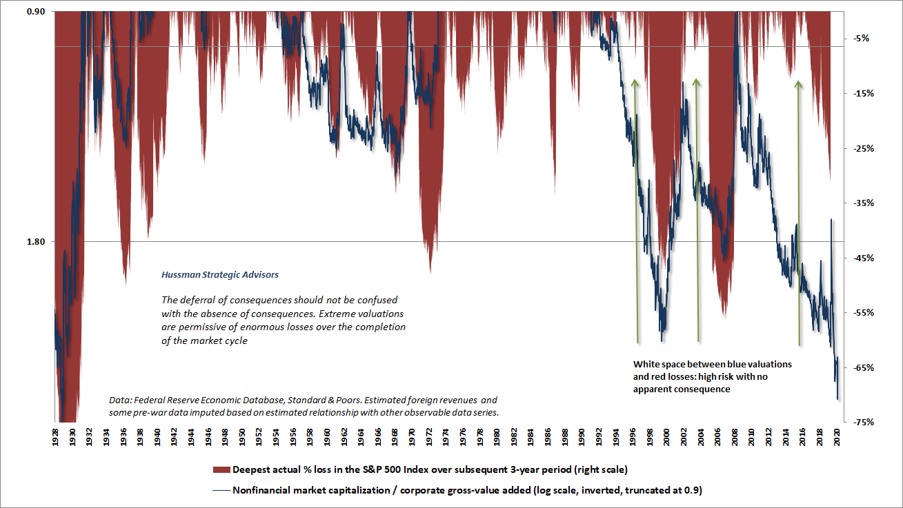 Inverted valuations and subsequent S&P 500 3-year drawdowns