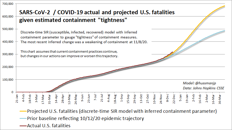 COVID-19 projected cumulative U.S. fatalities based on Oct 20 and Nov 20 containment practices