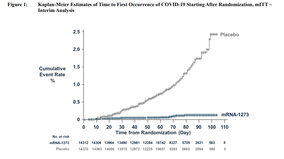 Moderna vaccine incidence curve of COVID-19 infection