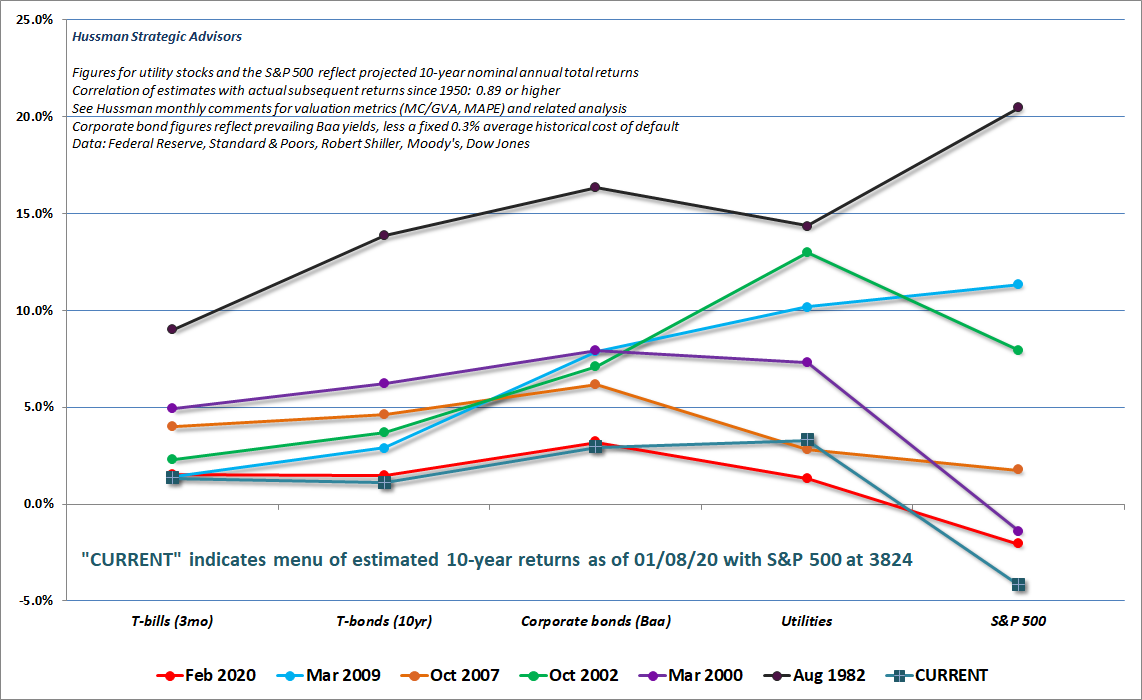 Estimated profile of expected returns across conventional investment assets