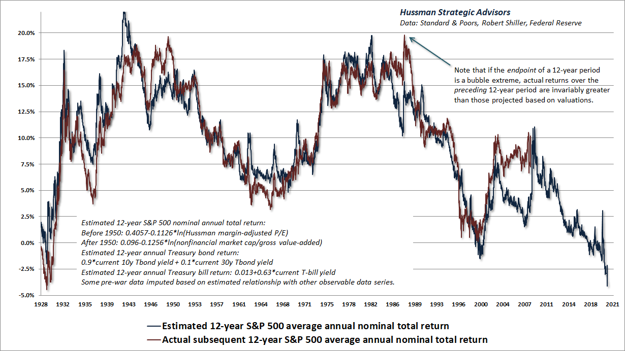 Estimated 12-year S&P 500 nominal total returns (Hussman)