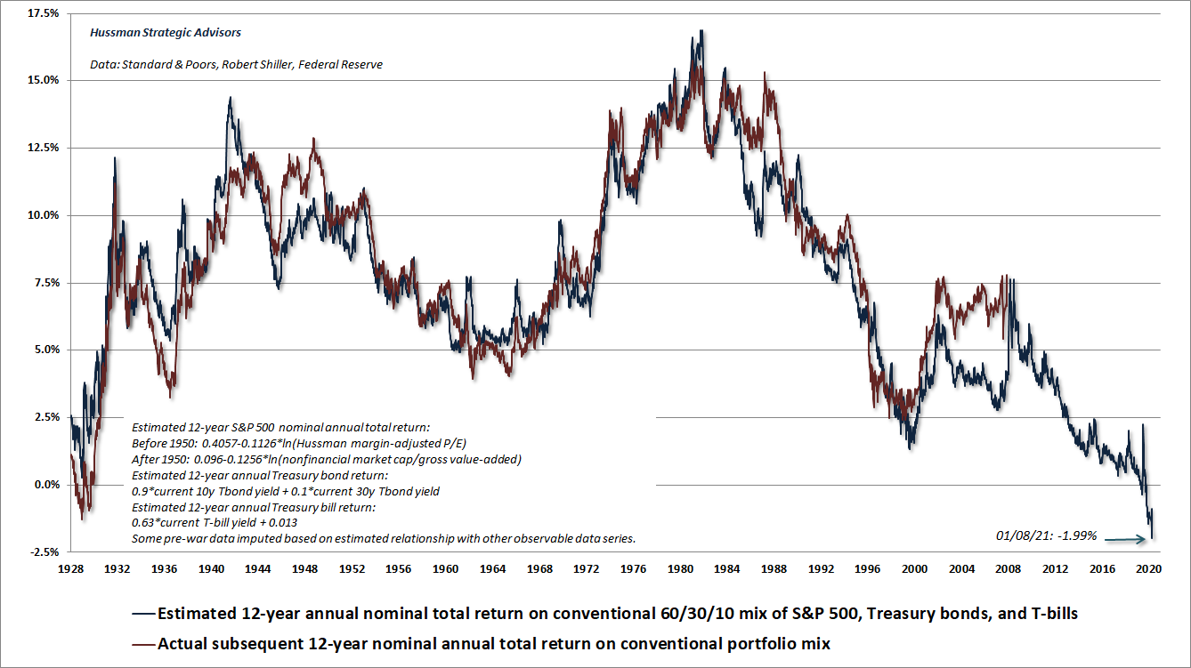 Estimated 12-year return for a passive 60% SPX, 30% T-bond, 10% T-bill investment allocation (Hussman)