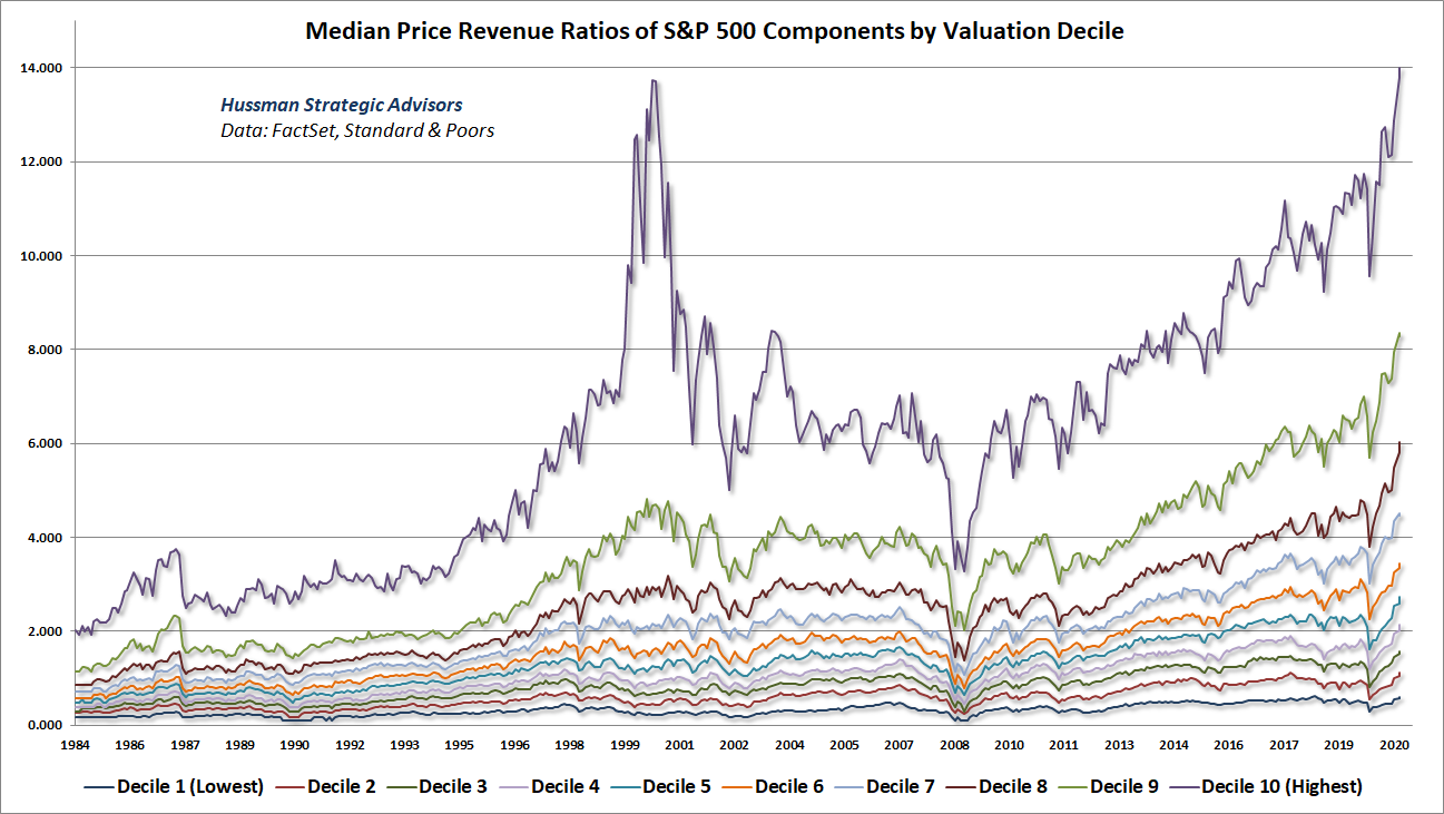 S&P 500 median price-revenue ratios by valuation decile