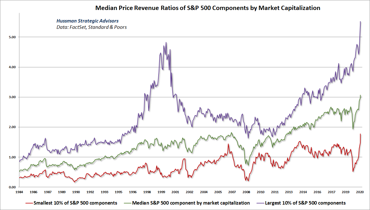 S&P 500 median price-revenue ratio by market capitalization