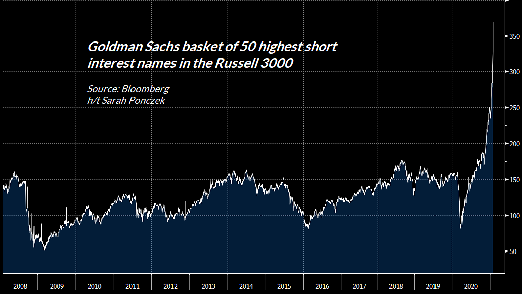 Goldman Sachs most shorted stocks in the Russell 3000