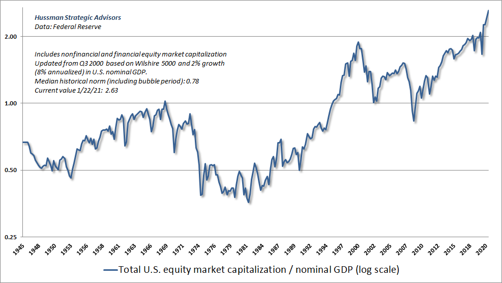 Total equity market capitalization to GDP