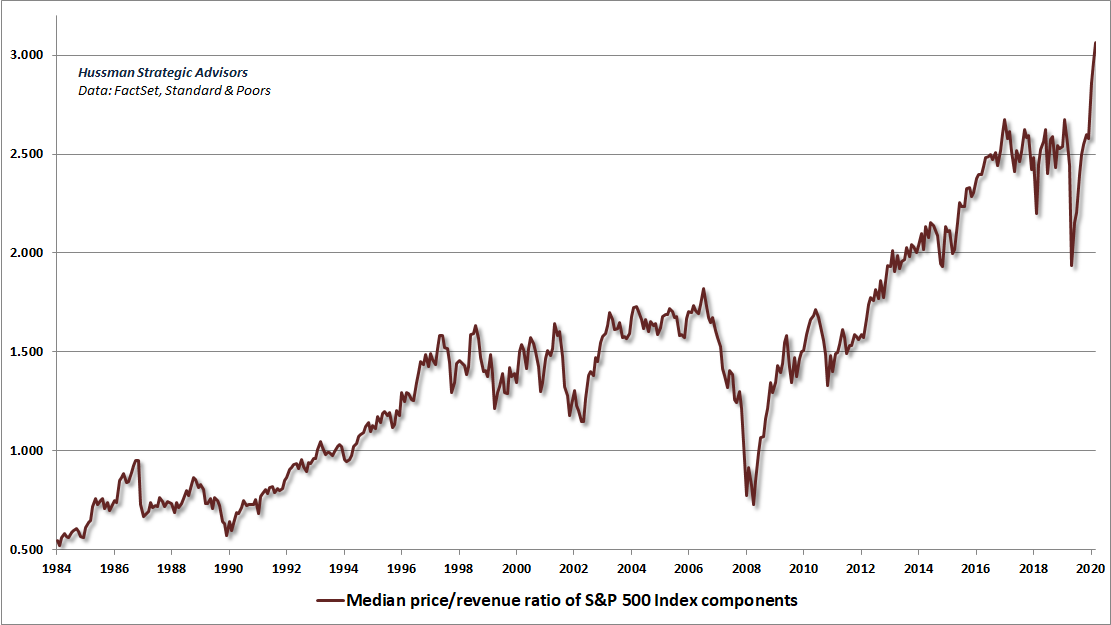 Median price/revenue ratio of S&P 500 components