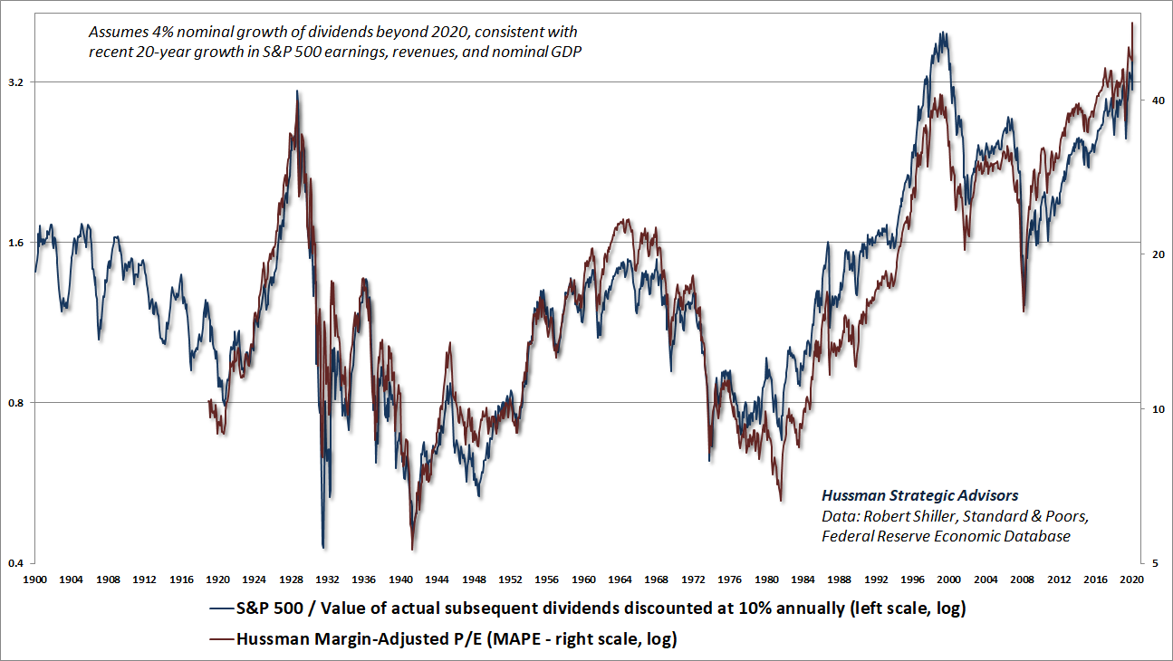 Hussman MAPE and S&P 500 price/discounted value of subsequent dividends