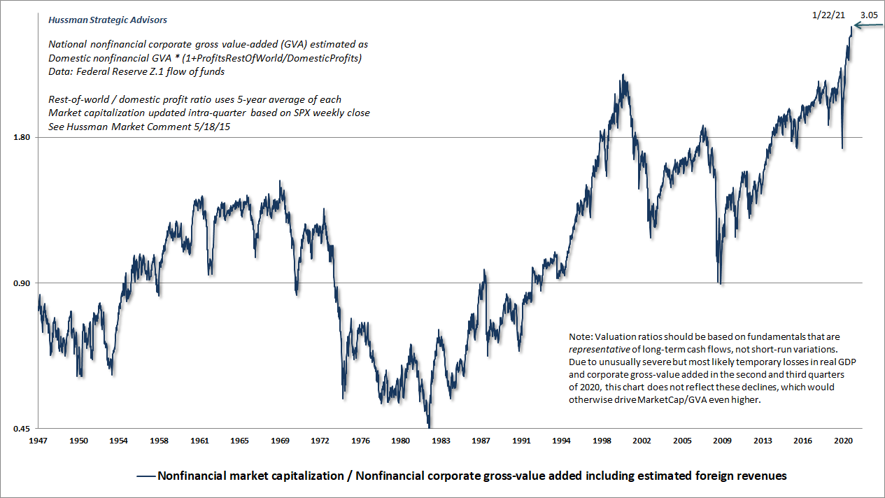 Nonfinancial market capitalization to corporate gross value-added (Hussman)