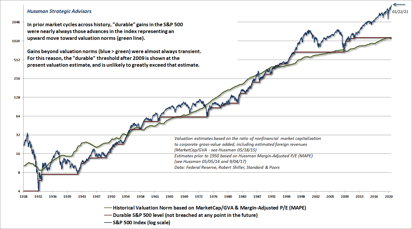 Durable and transient S&P 500 returns