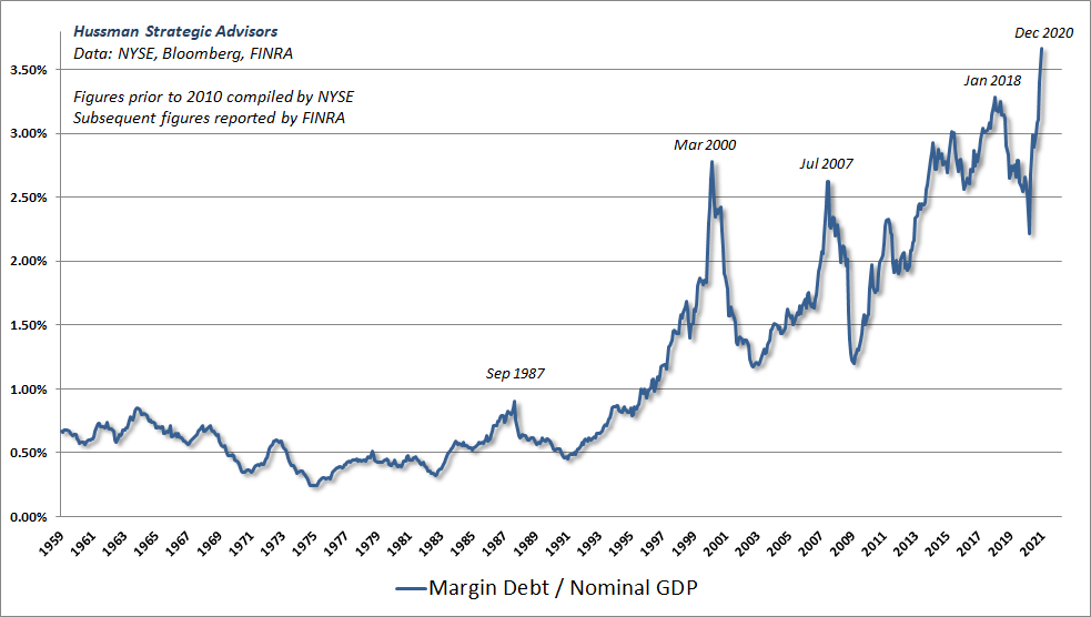 Margin debt to GDP
