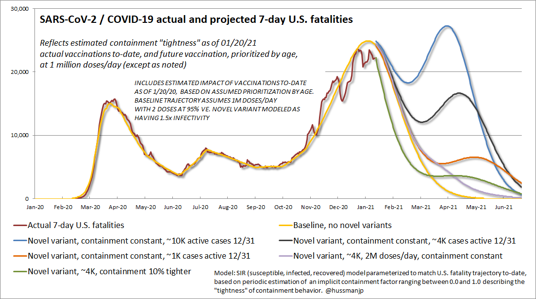 Projected U.S. COVID-19 fatalities - sensitivity analysis