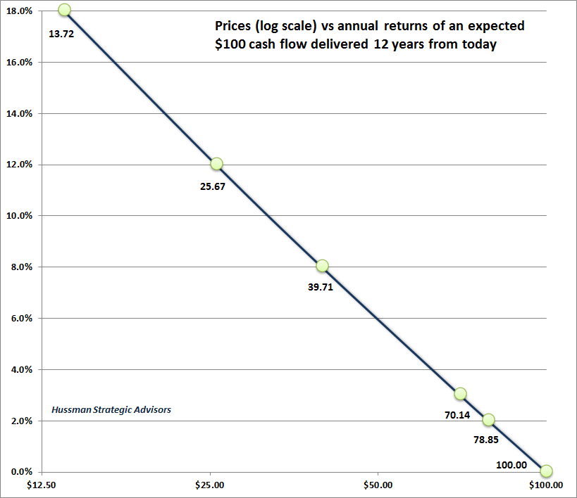 Log valuations and subsequent returns