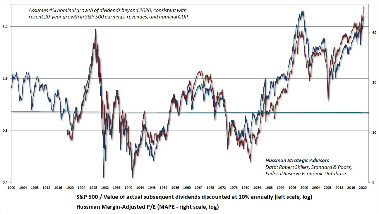 Hussman Margin-Adjusted P/E (MAPE) and discounted S&P 500 dividend valuations