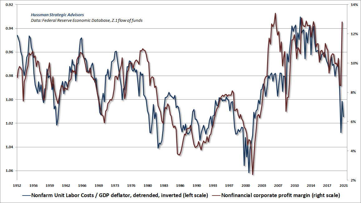 Nonfinancial profit margins and real unit labor costs