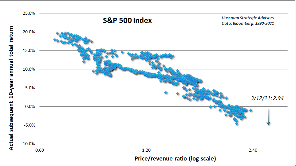 S&P 500 price/revenue ratio and subsequent 10-year total returns