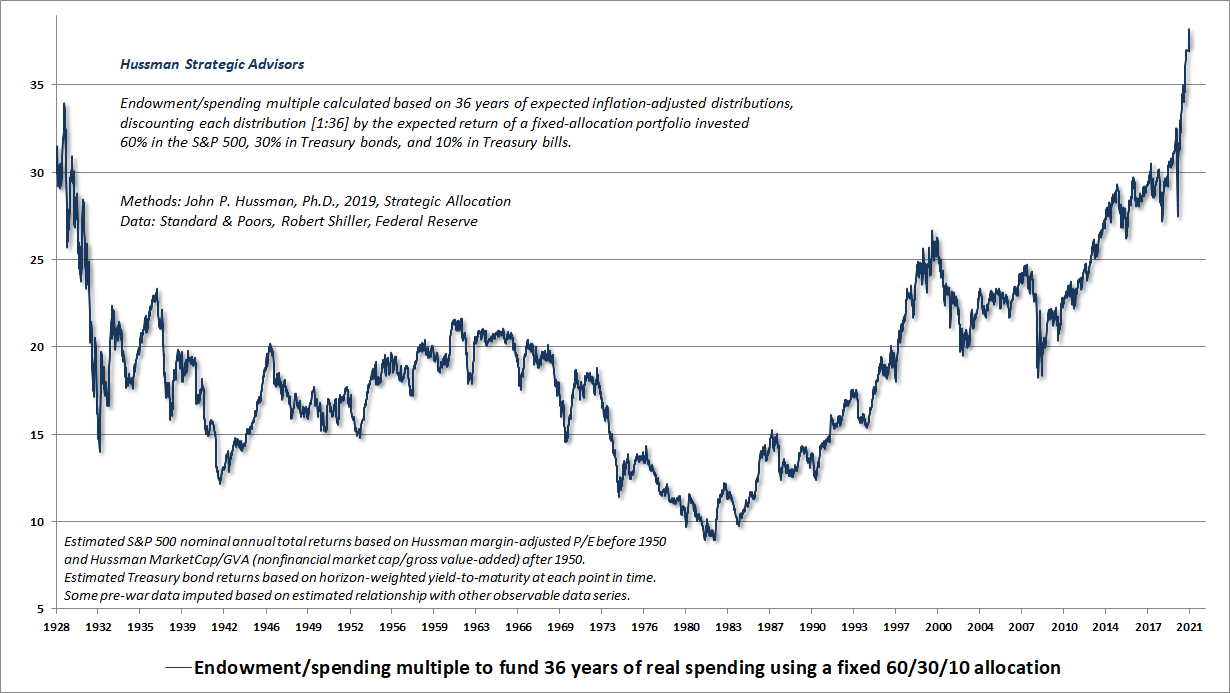 Hussman endowment to spending multiple